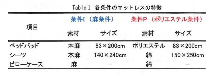 asa table1