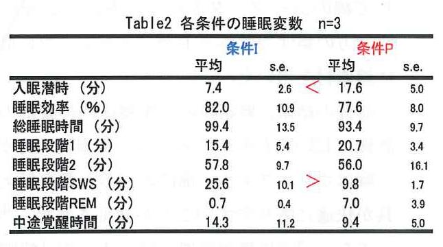 asa table2