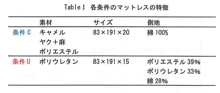 lak table1