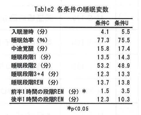 lak table2