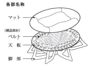人類進化ベッド(構造図)