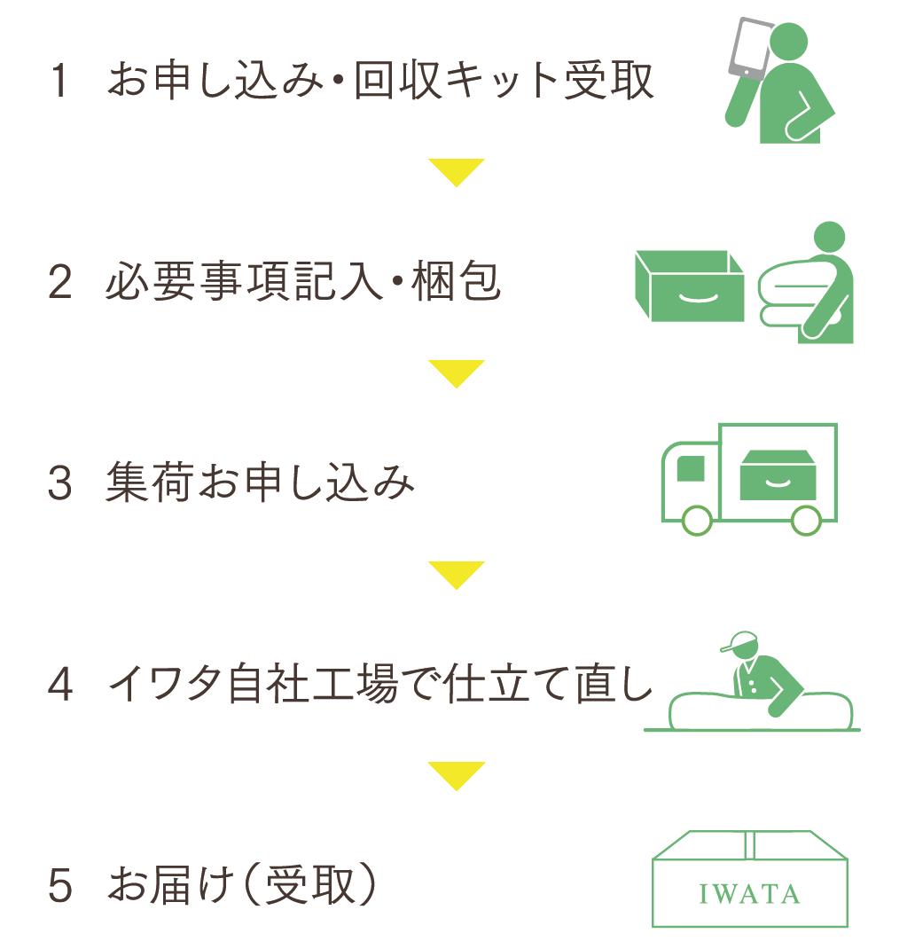 お申込み~お届けまでの5ステップ